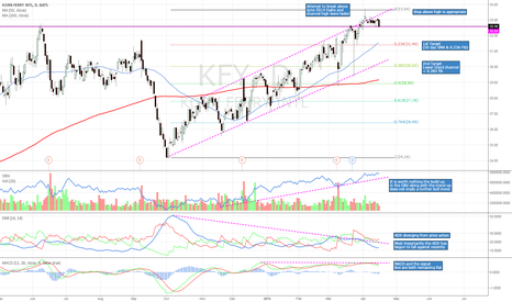 KFY: Bearish technicals. Rejection at highs and a weak trend.