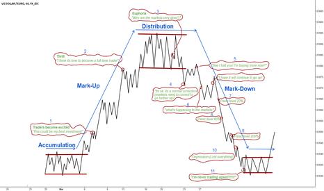 USDEUR: I'm never trading again!!