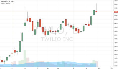 TWLO: Shooting star on a day chart.