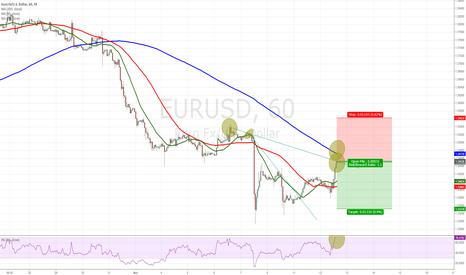 EURUSD: entering EURUSD short