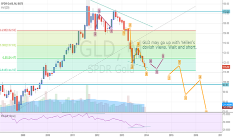 GLD: GOLD may retrace and then continue on its downward path
