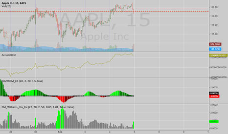 AAPL: Looks so ripe for a big RUN , if market cooperates