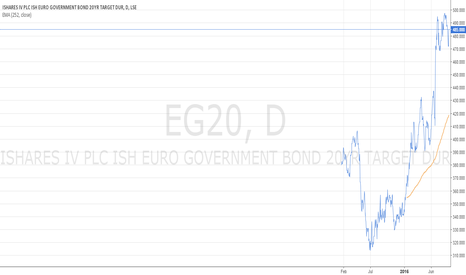 EG20: Interest rate bubble