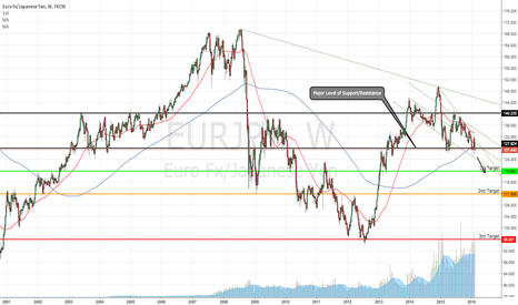 EURJPY: EURJPY At Critical Level Of Support, Short Setup With Targets