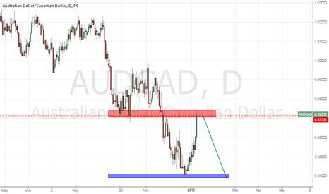 AUDCAD: AUDCAD Short setup on daily timeframe
