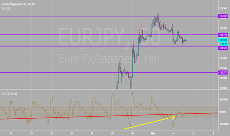 EURJPY: Really Nice Head and Shoulders Pattern Here
