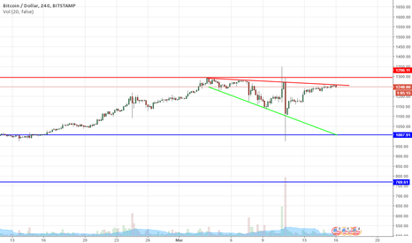 BTCUSD: Descending broadening wedge pattern [4H]