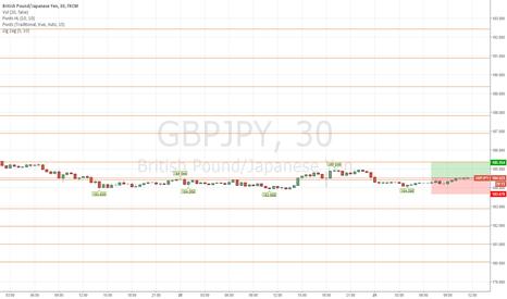 GBPJPY: Short term buy