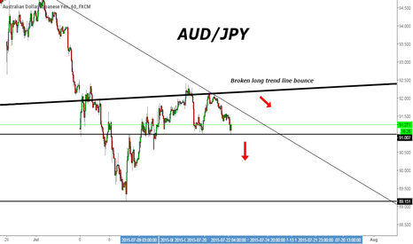 AUDJPY: [AUD/JPY] Head formation from correction rebounce