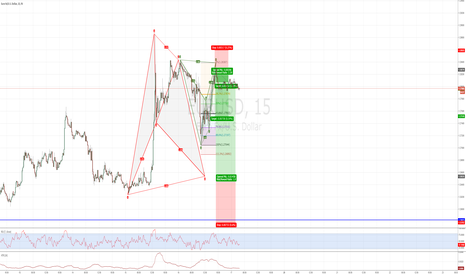 EURUSD: EURUSD 2 patterns 15min / 60min