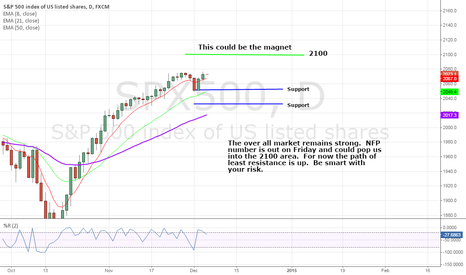 SPX500: Up, up and away...