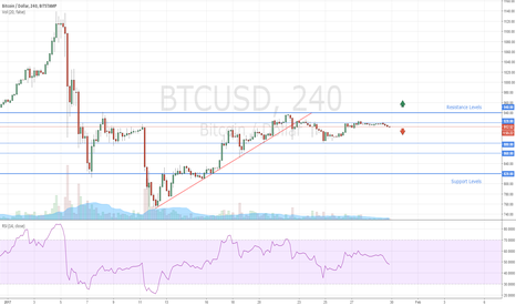BTCUSD: How to Trade Bitcoin