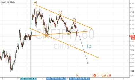 CHFJPY: chfjpy sell