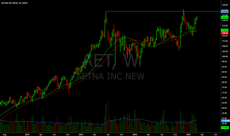 AET: Similar look to $HUM.  MS RS @47