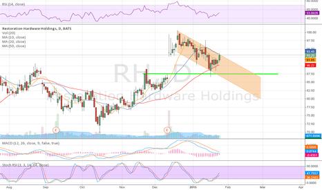 RH: RH Downtrend