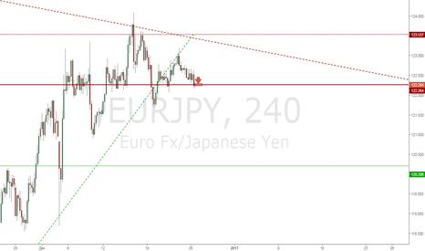 EURJPY: EurJpy Продажа с текущих