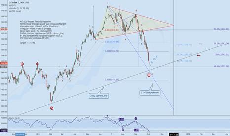 XOI: XOI (Oil Index). Potential reaction.
