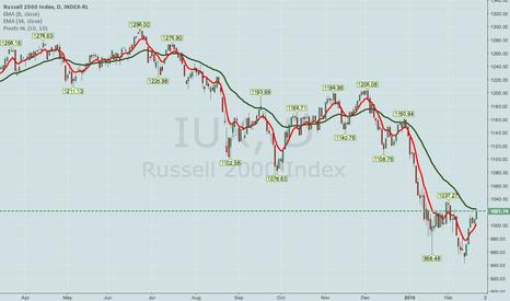 IUX: RUT/IUX 66% POP MAR 4 970/975/1045/150 IRON CONDOR
