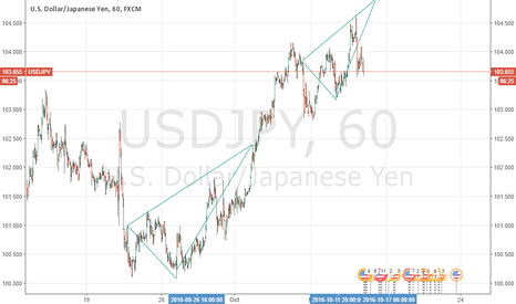 USDJPY: long on uj