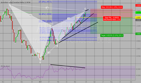 AUDCAD: Another look at the AUDCAD trade posted last week.