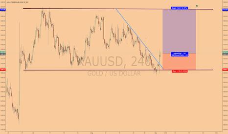 XAUUSD: The price channel