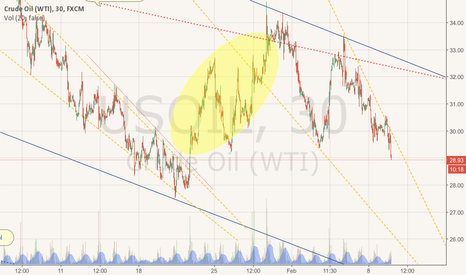 USOIL: If you lost money this month you need a new Tiki.