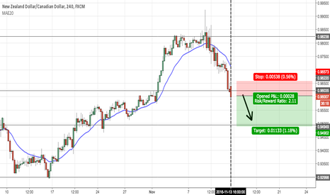 NZDCAD: Going short on NZD/CAD