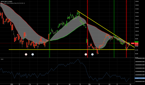 AAPL: Breakout of the wedge
