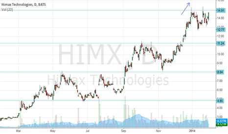 HIMX: Himx Chart, note the channel heights