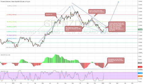 GBPNZD: GBPNZD - Watching for long entry