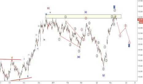 EURJPY: EURJPY bearish Elliott wave setup. Another top?