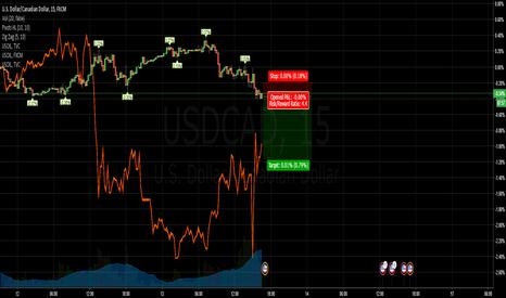 USDCAD: Short Sell setup
