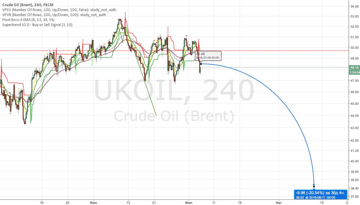 UKOIL Sell  (отложка)