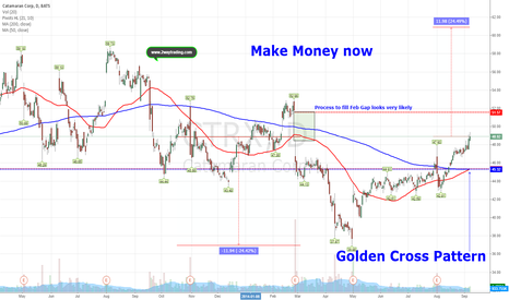 CTRX: Golden Cross Pattern (Bullish Signal)