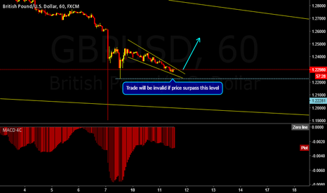 GBPUSD: GBPUSD breakout of the correction
