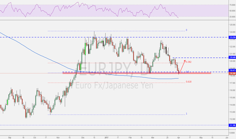 EURJPY: EURJPY reached PRZ