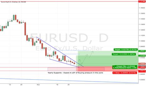 EURUSD: EURUSD - A Long Opportunity Approaches - Descending Wedge Daily