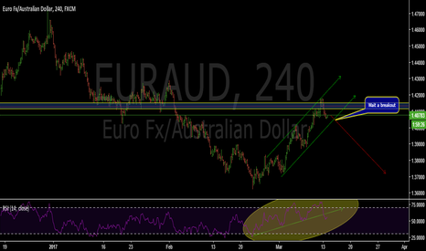 EURAUD: Resistance level rejected-EURAUD