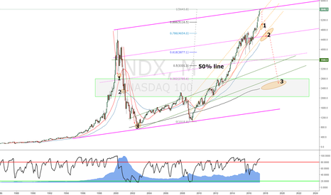 NDX: We are at the top of a sort