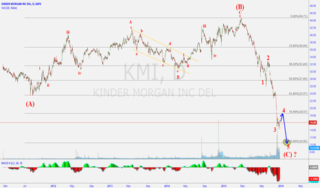 KMI: Some more downside for KMI before upward movement