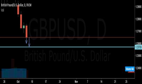 GBPUSD: GBPUSD goes down till 1.25500