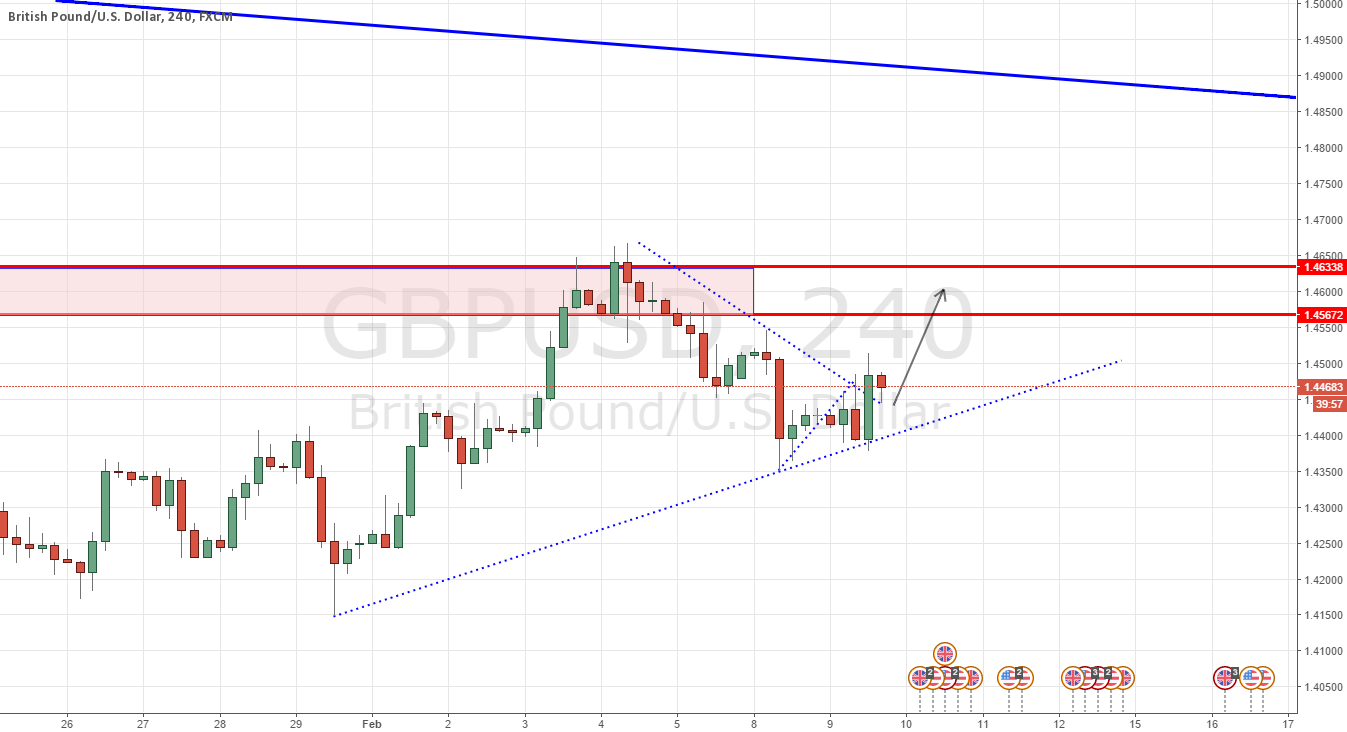 GBPUSD - A change of heart