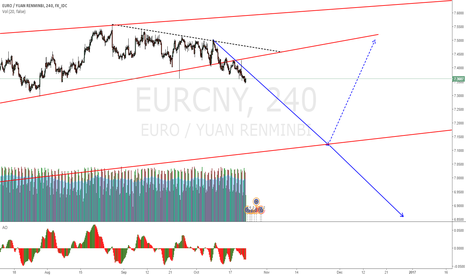 EURCNY: EURCNY to continue last weeks prediction