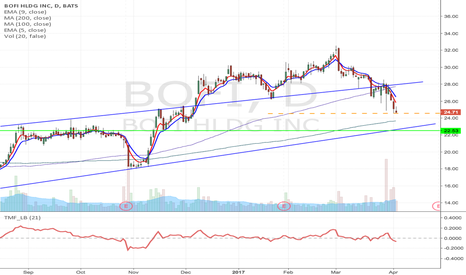 BOFI: BOFI - We would consider $25 April-17 puts, Target $22.53