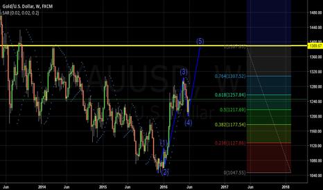 XAUUSD: Gold Long till U.S interest rate day 15th June