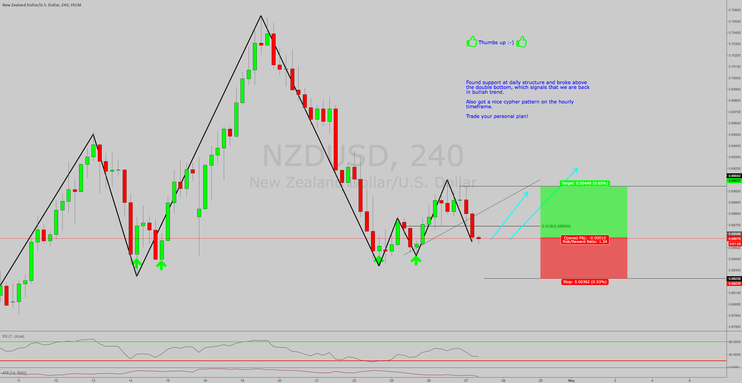 NZDUSD LONG AT MARKET. PAIR IN TREND! 2618 and Cypher