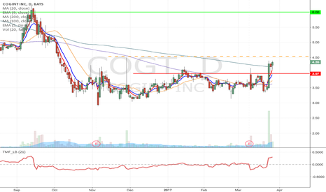 COGT: COGT- Flag formation & huge insider buying Long from $4.54 to $6