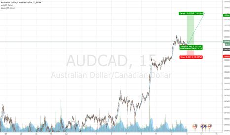 AUDCAD: Buy on retracement