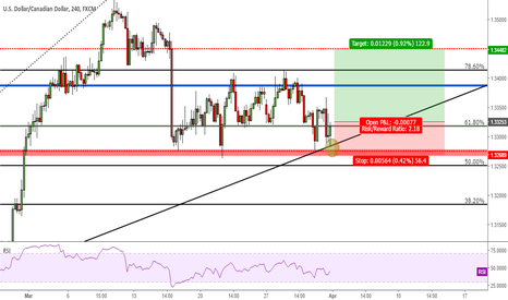 USDCAD: Long Opportunity in USDCAD