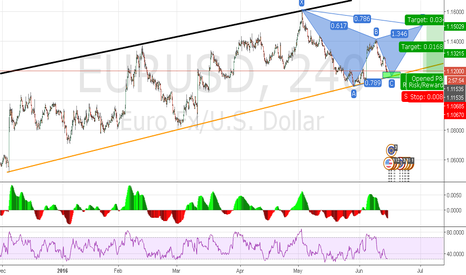 EURUSD: Long off trend line, potential gartley setup